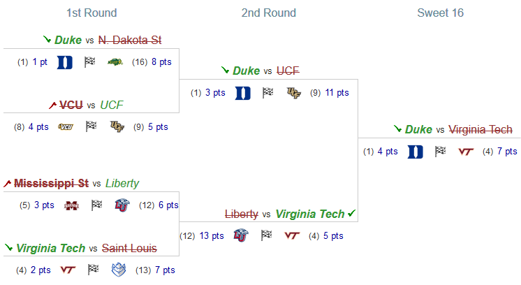 Bracket pool picks